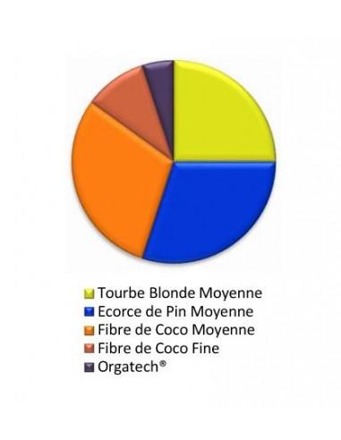 Substrat PROMIX-P30C Spécial Fruits...